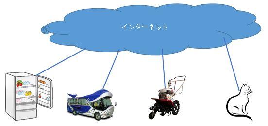IoTの構成図