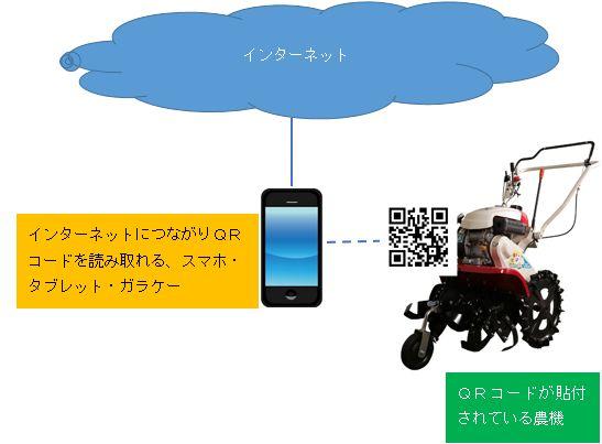 畑のスイッチWebの構成図